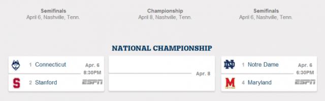 2014 Final Four, Nashville, Tenn.