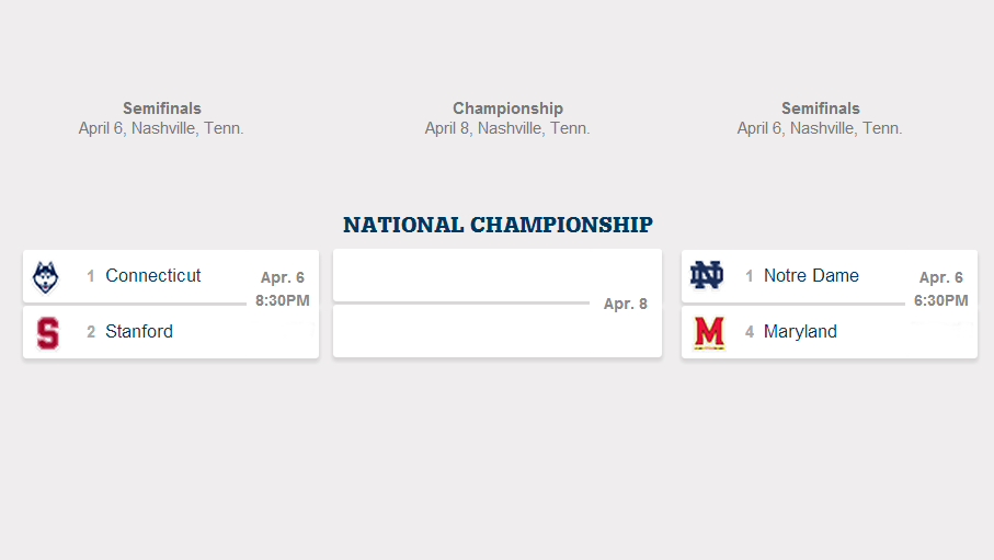 Final Four Set: Maryland, Notre Dame, Stanford, Connecticut