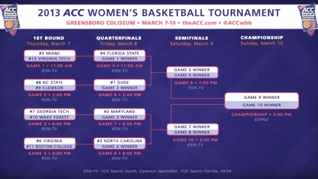 Dishin' on the ACC tournament