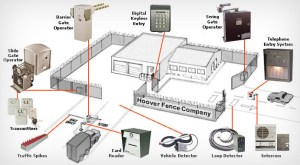 Access Control | Hoover Fence Co