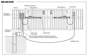 LiftMaster Single Swing Gate Operator Kit | Hoover Fence Co