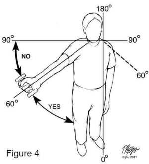 Rotator Cuff Movement Diagram  Idoidontdesign