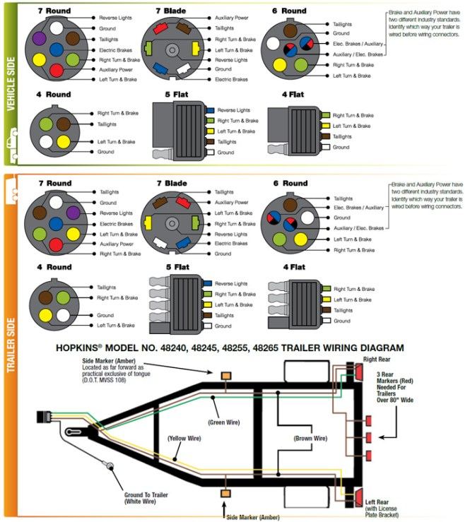 trailer wiring diagram color code trailer image 7 way rv trailer wiring diagram wiring diagram on trailer wiring diagram color code