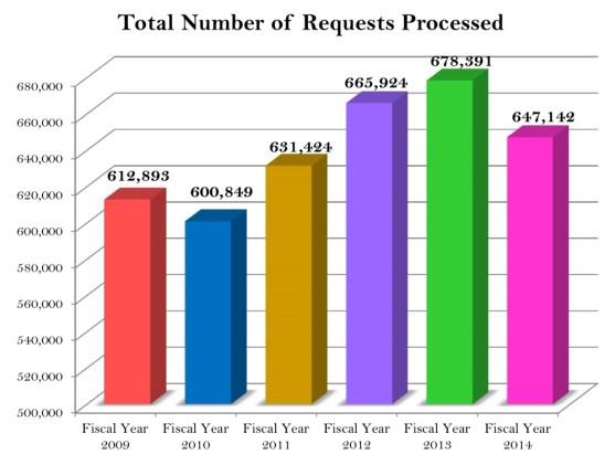 Total_number_processed.jpg