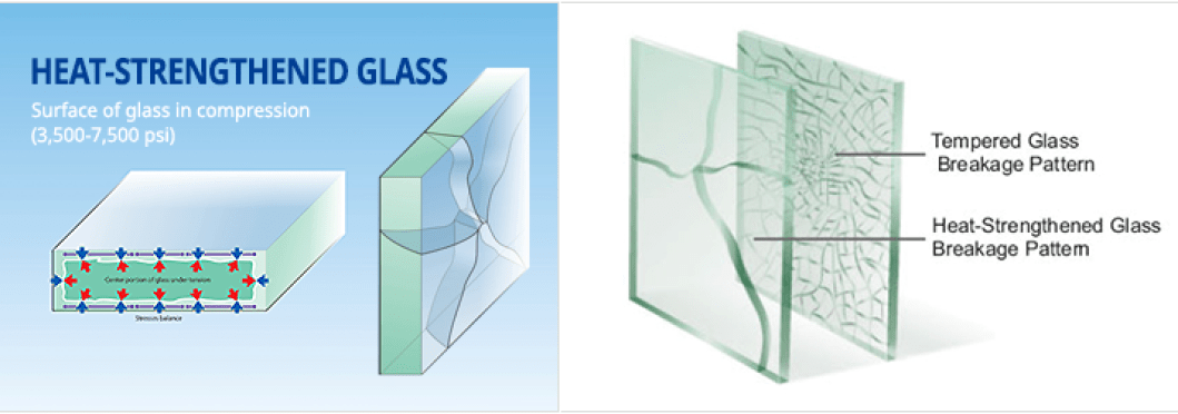 What is Heat-Strengthened Glass (TVG)?