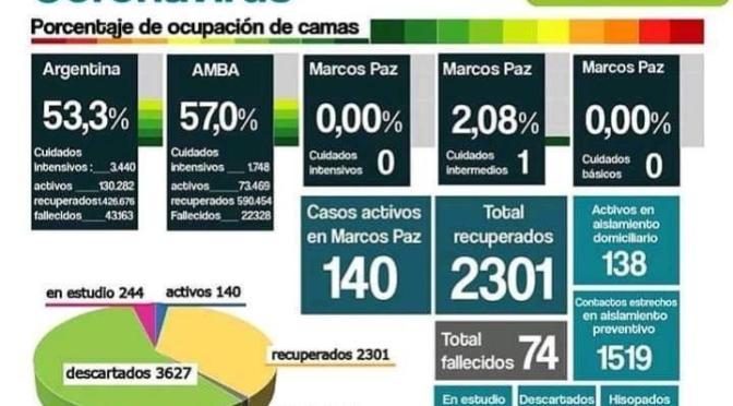 Sólo hay 140 casos activos en Marcos Paz, por ahora no hay toque de queda