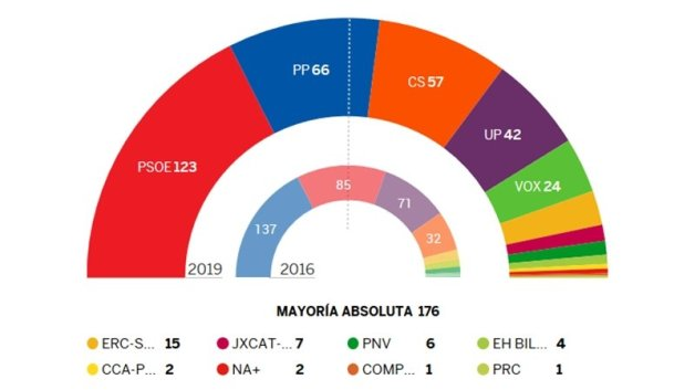 Resultado de imagen de resultados electorales españa 2019