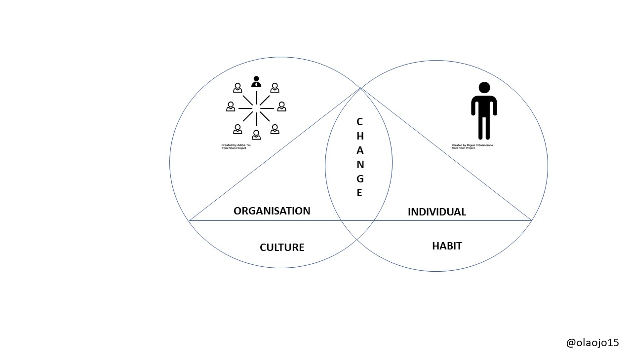 Thinking about change horeb international i have been thinking about change the last few weeks individual and organisational change the diagram above is the first visual draft of this thinking pooptronica Image collections