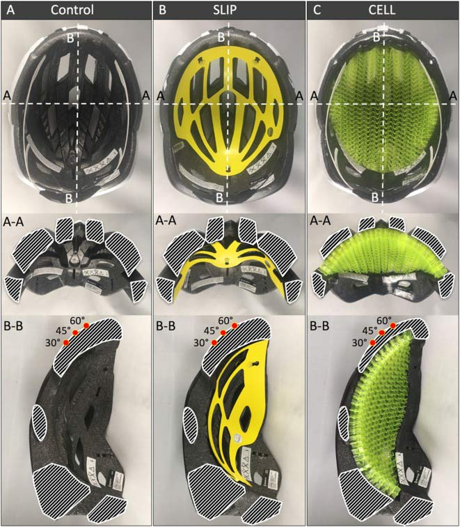 Three helmet types with identical outer shell and liner thickness were tested: A) Standard EPS helmets (CONTROL); B) helmets with a MIPS slip liner for mitigation of rotational acceleration (SLIP); and C) helmets with a cellular structure for mitigation of linear and rotational acceleration (CELL). Sectioned EPS areas along transverse cut (A-A) and sagittal cut (B-B) are outlined in white for illustration. Impact locations corresponding to the 30°, 45°, and 60° anvils are denoted by red dots on sagittal cross-sections.