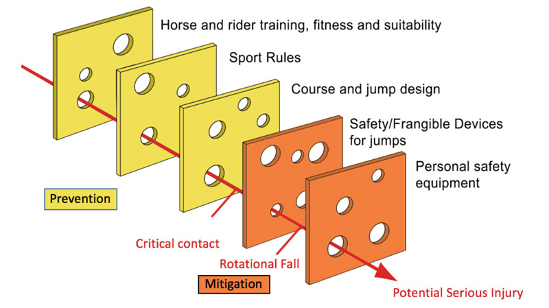 "An adapted ""Swiss Cheese Model"" illustrating the preventative and mitigative measures to prevent serious injury to competitors in cross country."