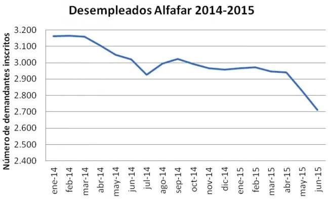 El número de inscritos en el SERVEF en Alfafar desciende en 116 personas en el mes de junio