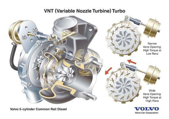VNT Turbos | Horton Cars