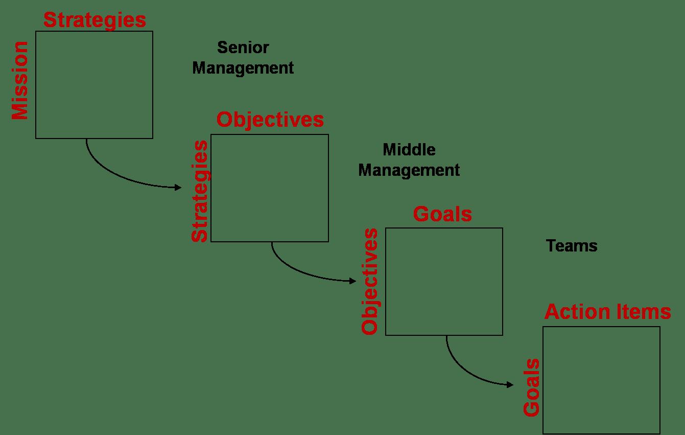 Hoshin Kanri Planificacion Estrategica