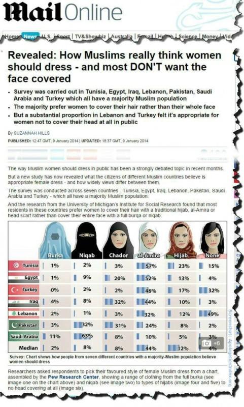 Islamic veils pew survey