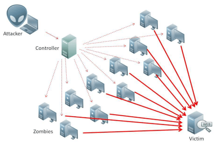 ddos-attacks1