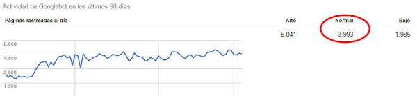 Presupuesto de rastreo Google-Pablak