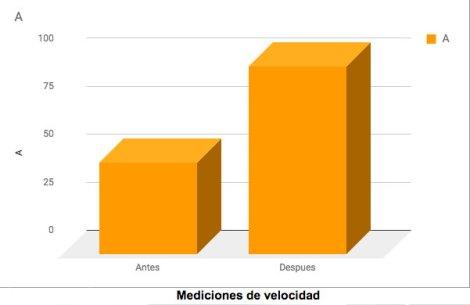 Grafica-Medicion-Velocidad