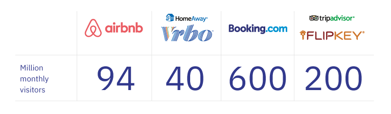Vacation rental marketing — Total visits by booking website