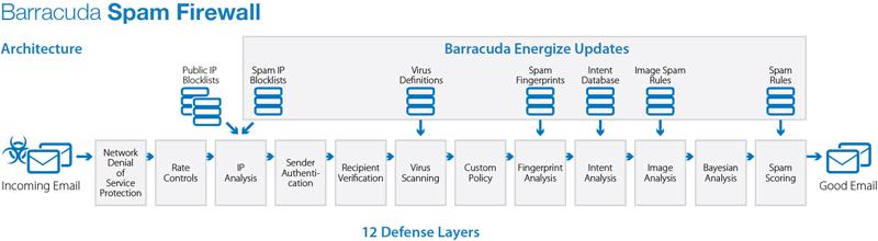 Gateway Security Barracuda
