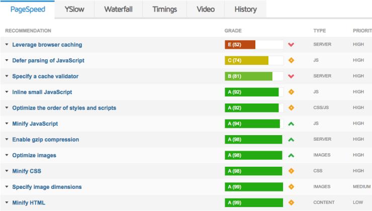 Recommandations GTmetrix pour accélérer le site WordPress