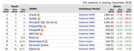 DB Engines Ranking - What is MySQL