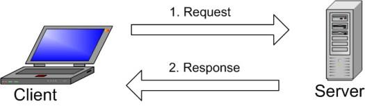 How MySQL Works - What is MySQL