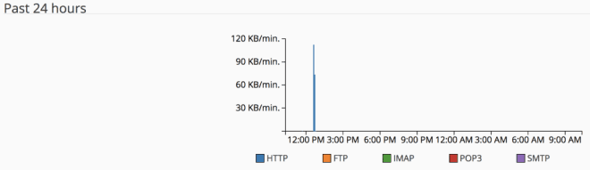 the daily usage of our development site