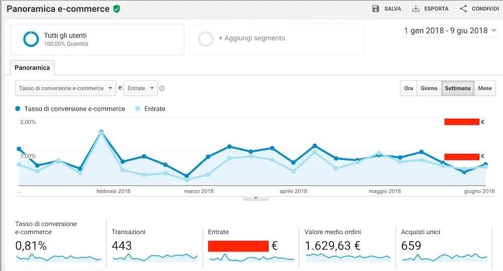 E-Commerce per Hotel su Google Analytics