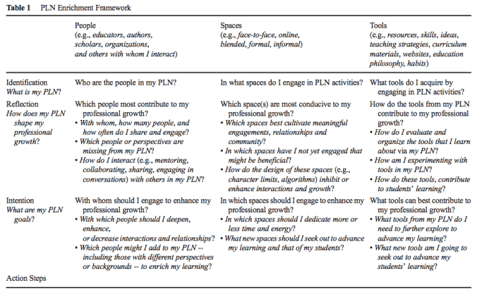 PLN Enrichment Framework (Krutka, Carpenter, & Trust, 2017)