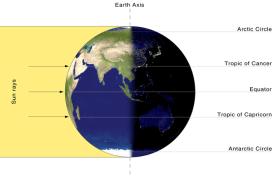 Fakta Fenomena Equinox atau Ekuinoks