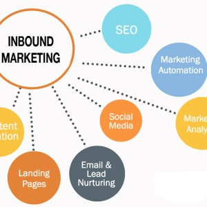 Three keys for in bound marketing