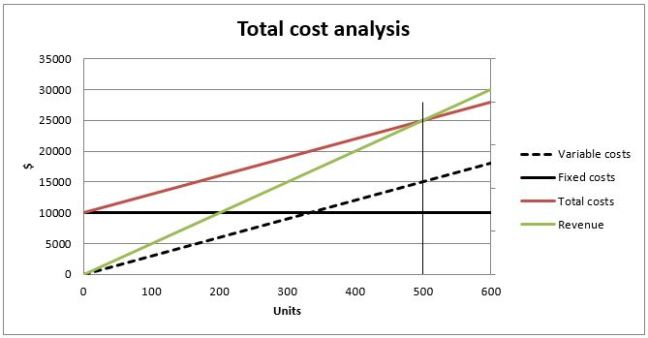 Diagramm showing a total cost analysis as part of cost accounting concepts