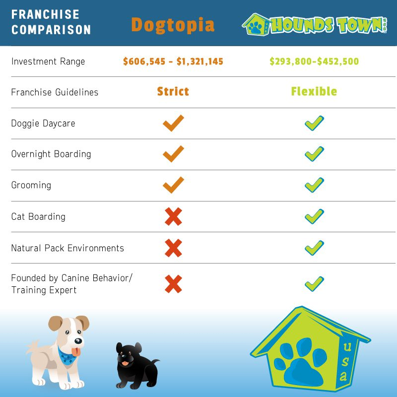 pet care franchise opportunities