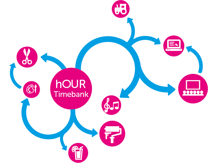West Cork Timebank & Time Credits