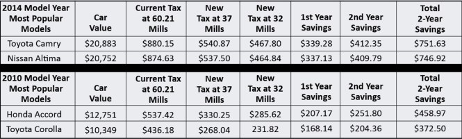 Town Of East Hartford Issues Additional And Supplemental Motor Vehicle Tax Bills