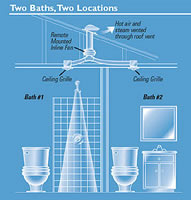 pb 110 inline bathroom exhaust fan