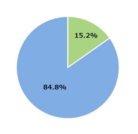 15・2%が自然災害に被災
