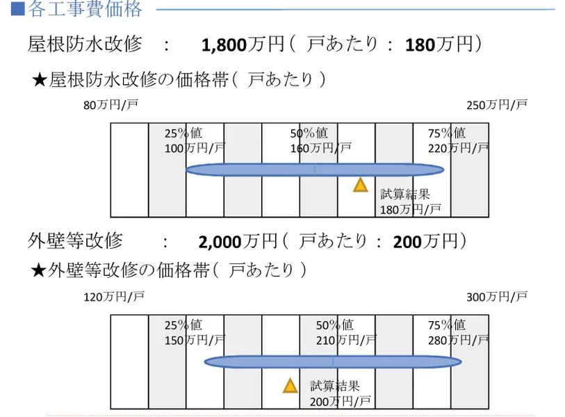Photo of Japan Housing Finance Agency formulates condominium management support tool = simulates large-scale repair work, promotes orders from appropriate businesses