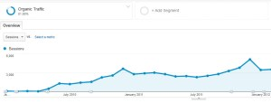 house of search organic traffic sample