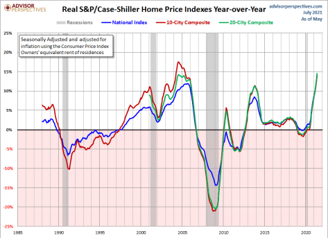 8-Real-home-prices-year-over-year