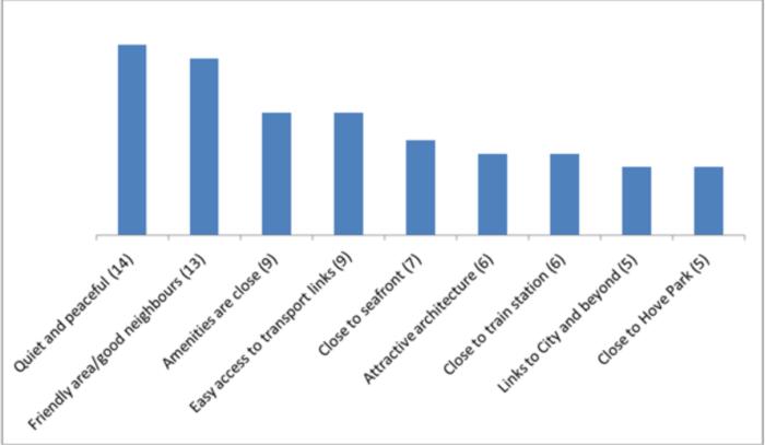 Hove_Neighbourhood_qualities-chart
