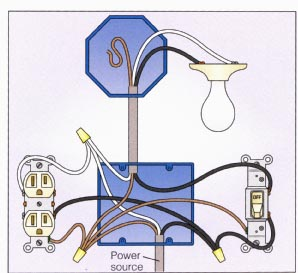 wiring diagram plug switch light wiring diagram how to wire a light socket the family handyman