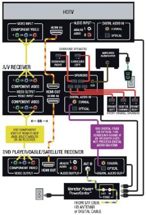 AV Receiver Diagram