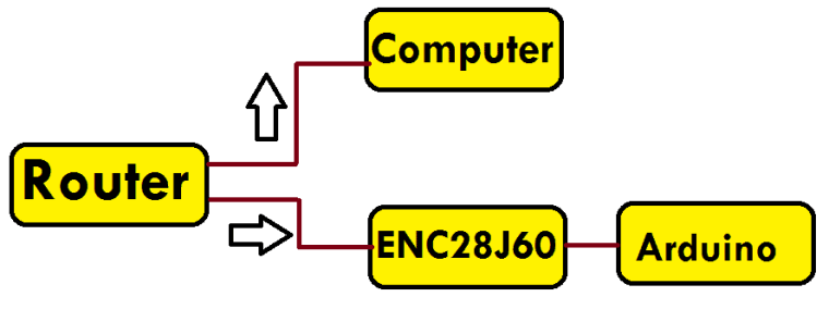 Interface ENC28J60 Ethernet Module with Arduino