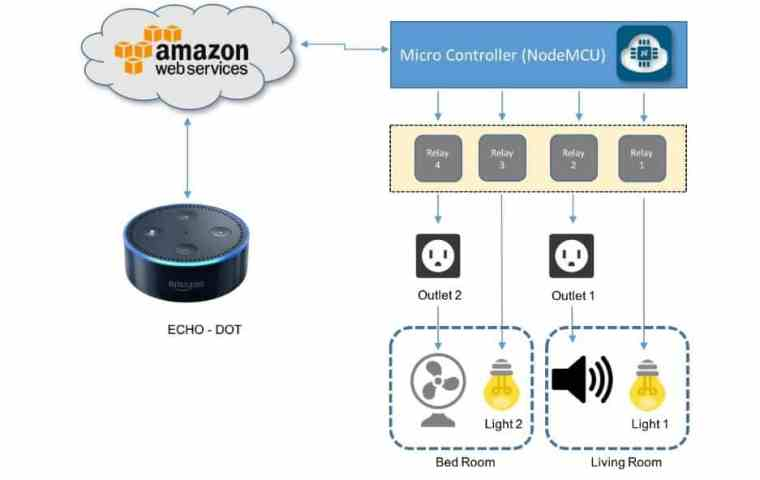 Home Automation with NodeMCU & Alexa