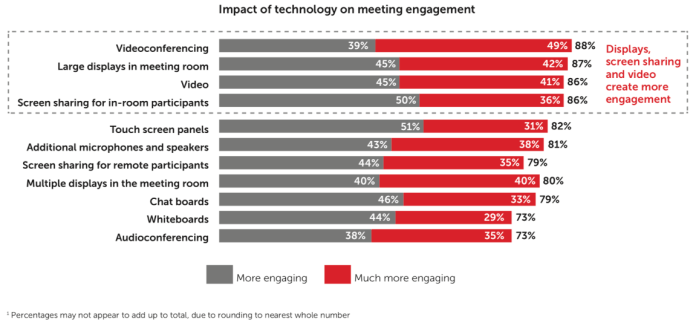 "Image result for Technology to Lead Business Collaboration: ""Future of Meetings"" Research by Barco and Savanta"