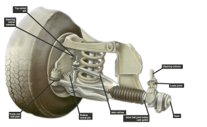 How to lubricate the steering system | How a Car Works