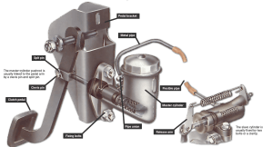 Checking and removing a clutch master cylinder | How a Car