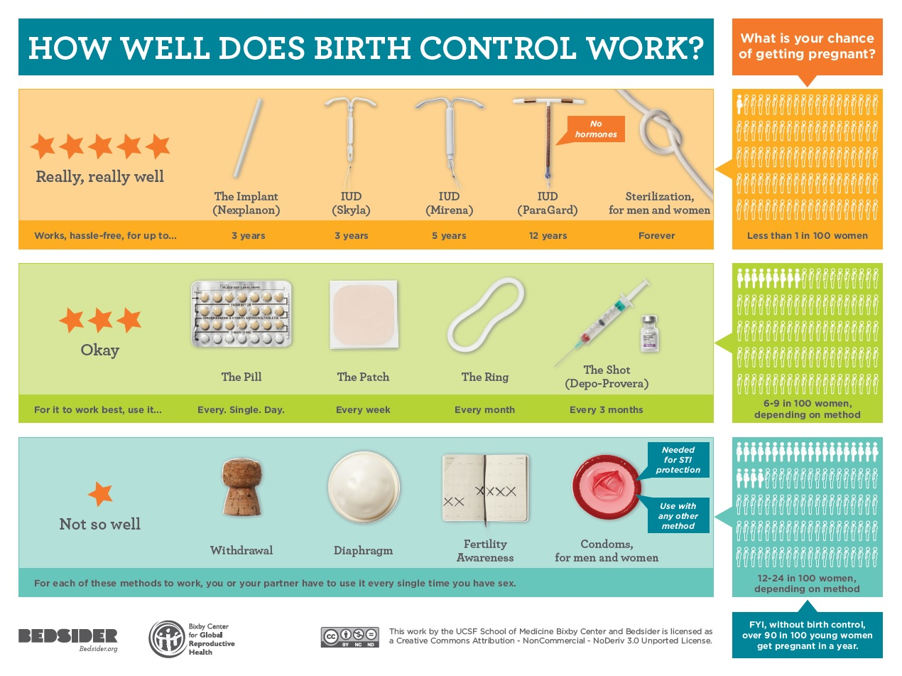 What birth control should i prescribe one of the most common and important jobs of an obgyn is to prescribe effective birth control unfortunately more often than not the choice of birth nvjuhfo Gallery