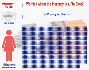 Fact Check: Mercury Content in Flu Shot